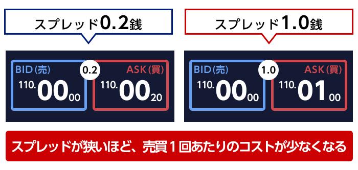 SBI FXトレード,口コミ記事