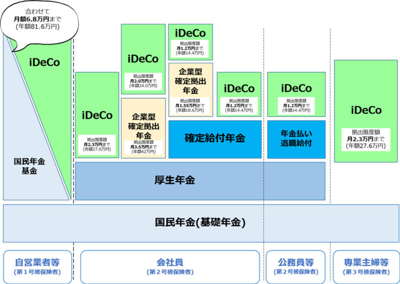 iDeCo,ふるさと納税,メリット,節税,注意点,解説